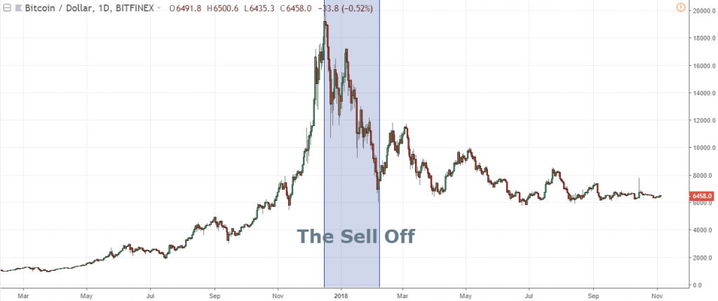 Crypto - The Sell Off