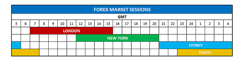 Forex opening times