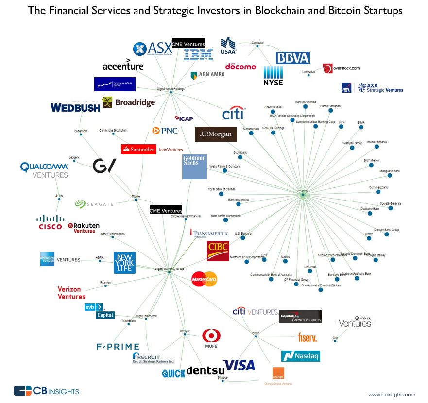 Investors in Blockchain