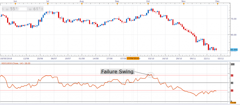 RSI Failure Swing