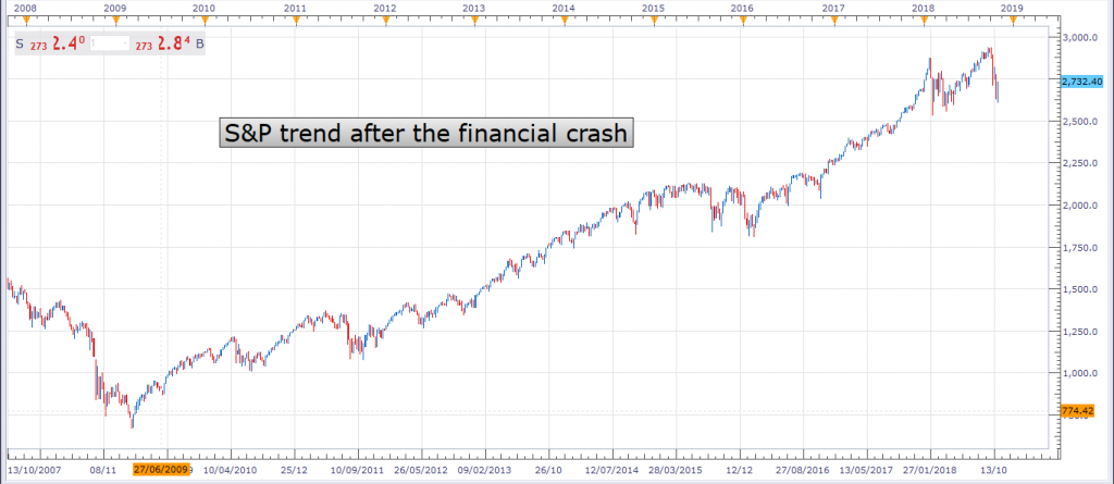 SPX500 after the financial crash