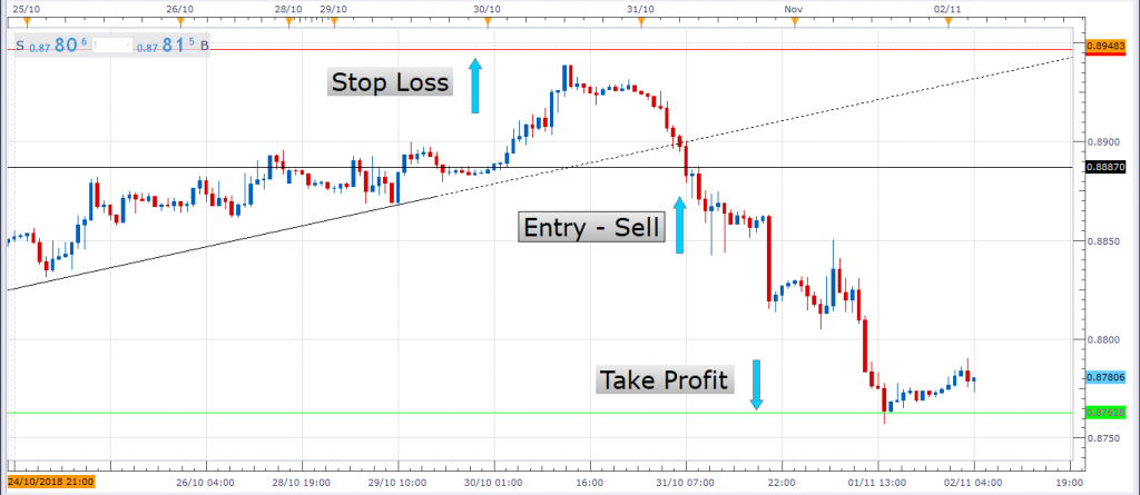 Stop Loss and Take Profit Orders