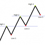 Uptrend Support and Resistance
