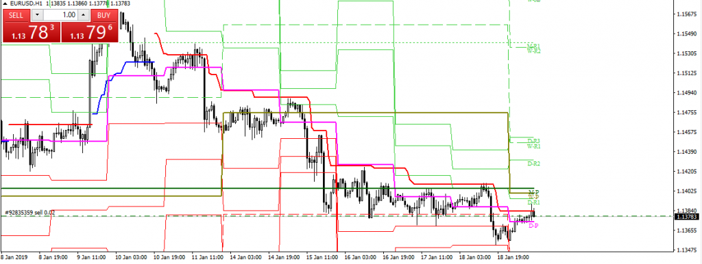 190121 EURUSD Hourly