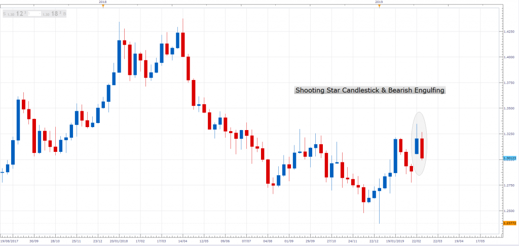 Candlestick Showing Direction