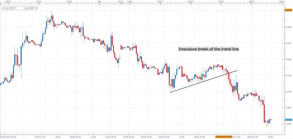 Candlestick trend Line Break